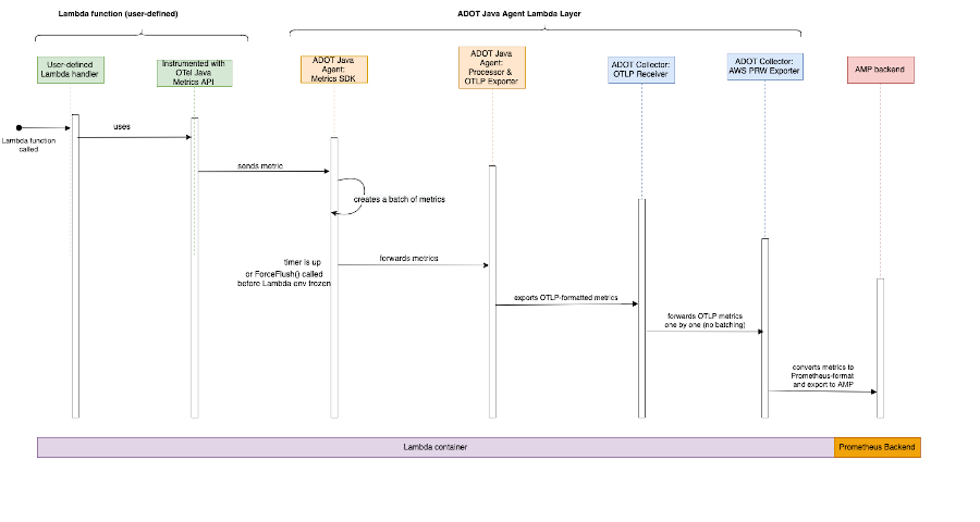 A high-level call path diagram of how our pipeline will support Prometheus Metrics from AWS Lambda to AMP.