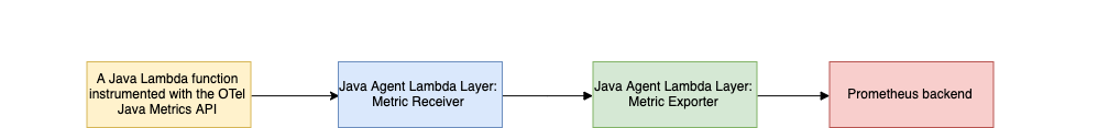 Figure 3: The high-level components of our pipeline. A Java Lambda funciton instrumented with the OTel Java Metrics API, Java Agent Lambda Layer: Metric Receiver, Java Agent Lambda Layer: Metric Exporter, Prometheus backend