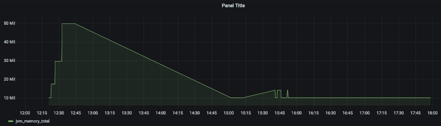 Figure 6: A gauge metric being emitted by the Lambda function and visualized as a time series in Grafana.