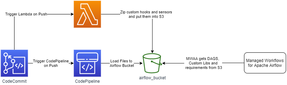 Figure 3: Workflow that adds new DAGs and custom libs to Apache Airflow.