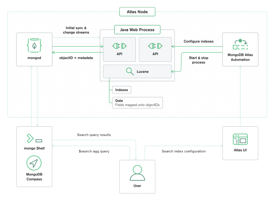 overview the Atlas Search architecture