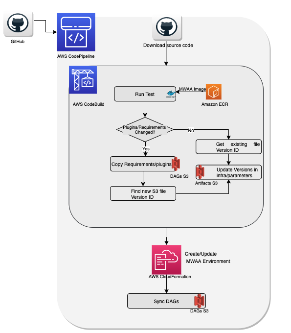 high-level process flow for the CI/CD pipeline, which is built using AWS CodePipeline, a fully managed continuous delivery service