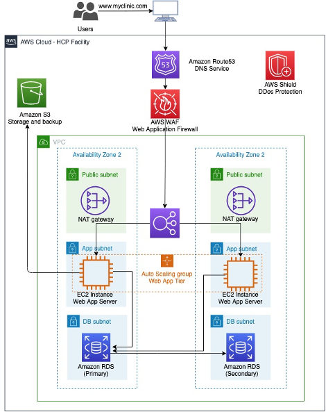 Figure 1: Reference architecture for OpenMRS deployment on AWS.