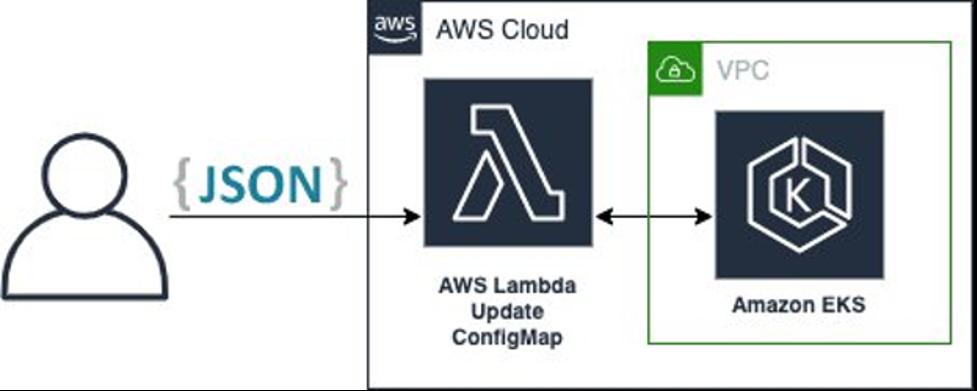 JSON to AWS Lambda Update ConfigMap to VPS Amazon EKS
