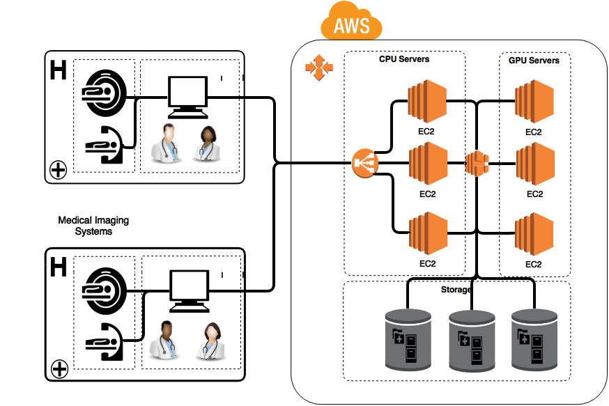 behold.ai AWS architecture