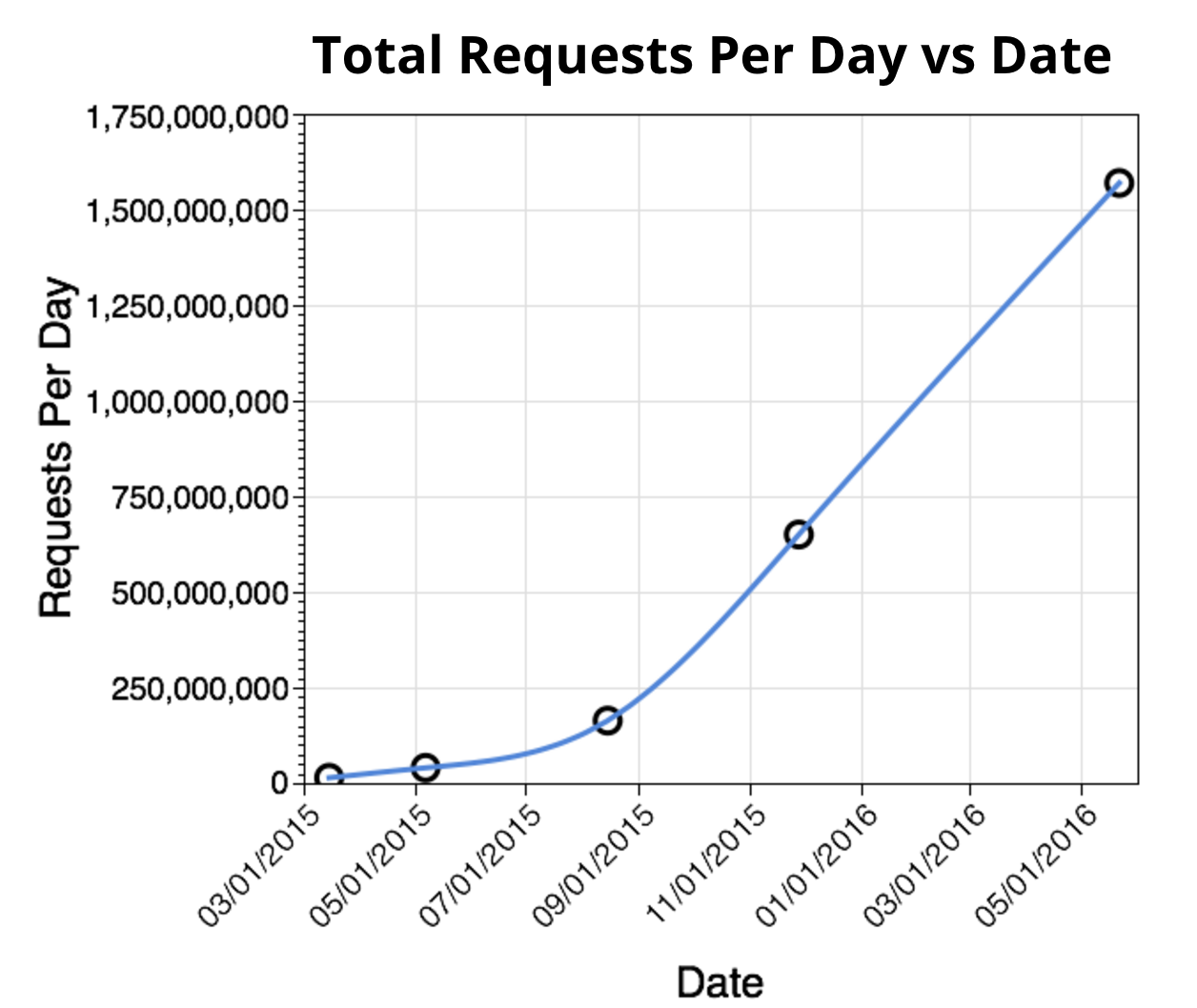 total requests per day growth over time