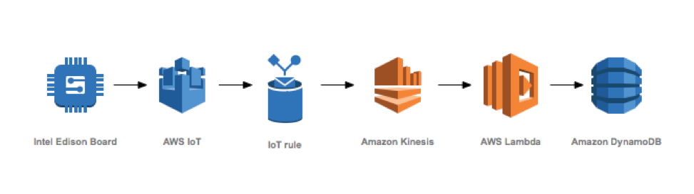 AWS Greenhouse architecture