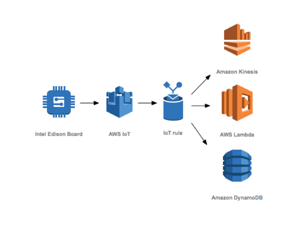 AWS Greenhouse architecture with Intel Edison
