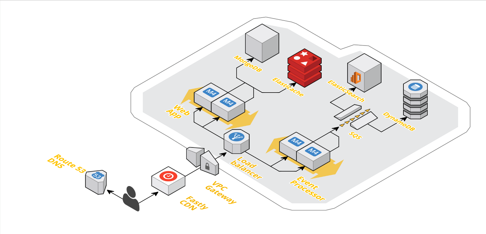 LaunchDarkly AWS architecture