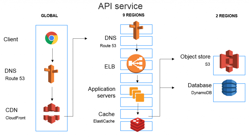 Mapbox API service architecture
