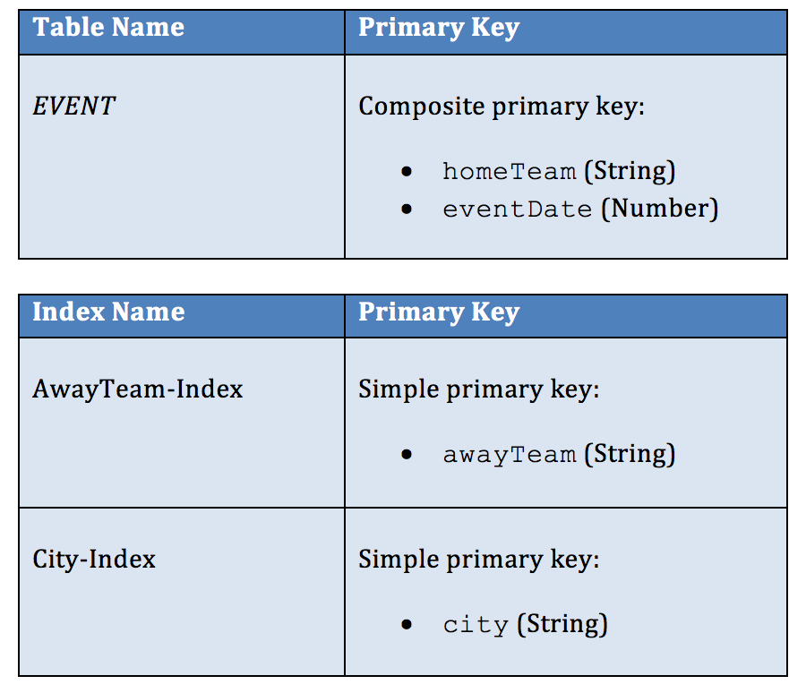 AWS DynamoDB query tables