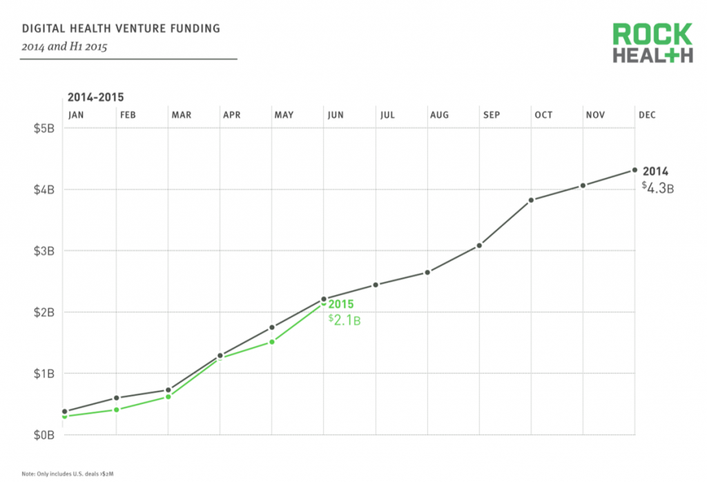 growth in digital health venture funding
