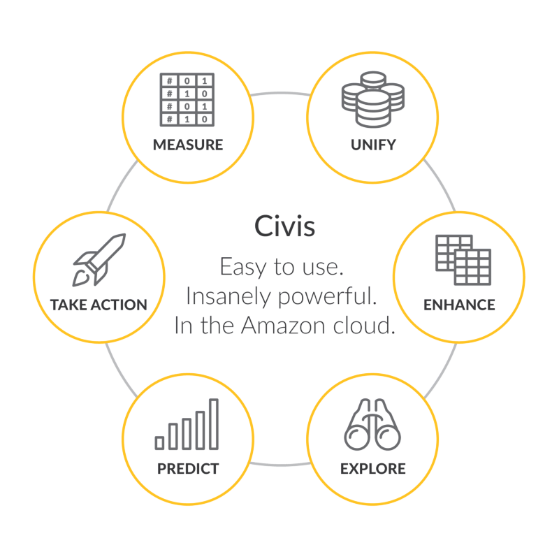 Civis AWS use case