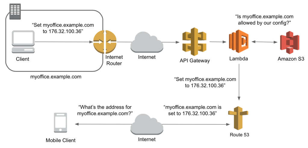 Building a Serverless Dynamic DNS System with AWS | AWS