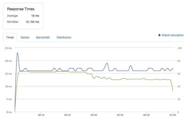 AWS T2 average response time