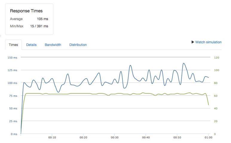 AWS M3 average response time