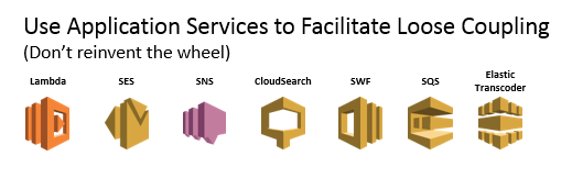 application services offered by AWS