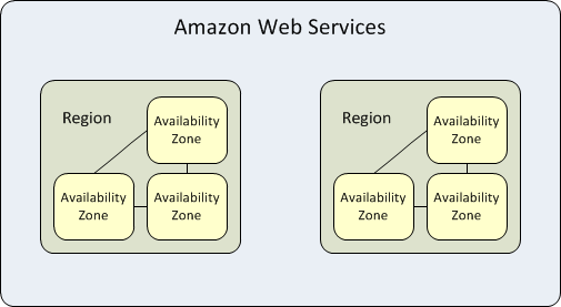 AWS regions availability zone breakdown