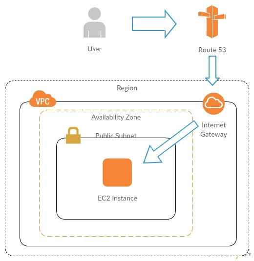 use Amazon route 53 to host DNS records