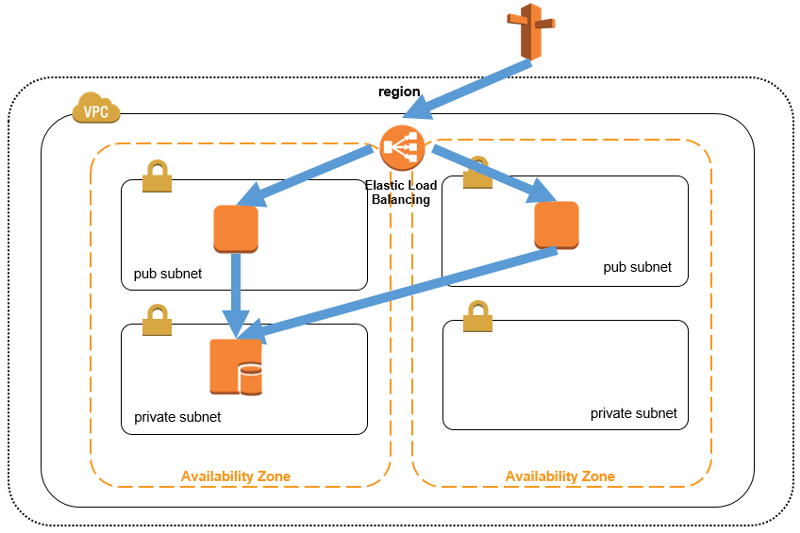 architecture of horizontal scaling using AWS ELB