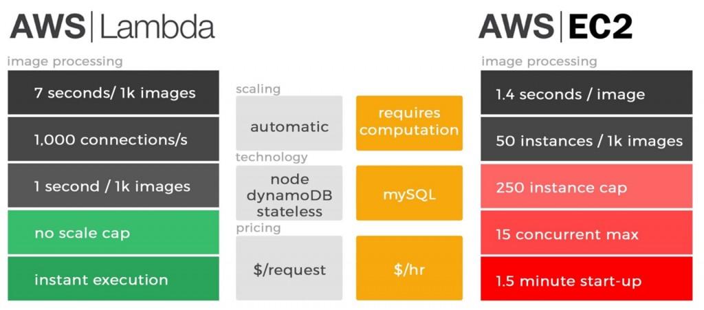 skopenow use case of AWS lambda