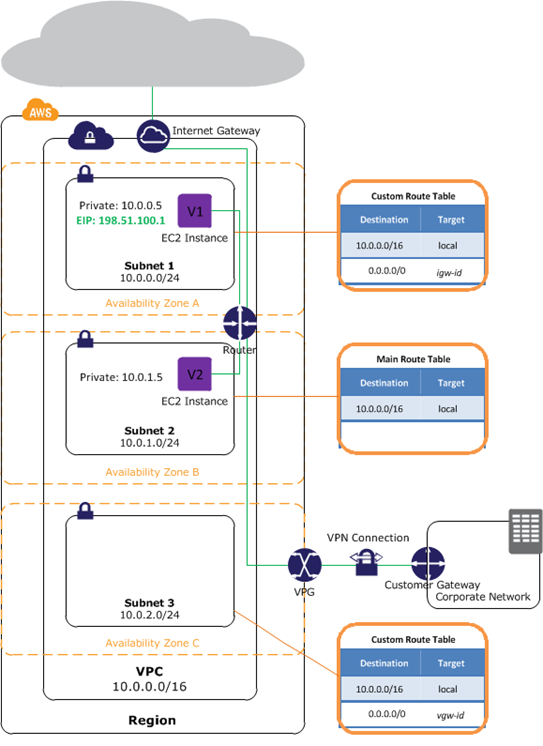 VPC in an AWS region with three Availability Zones