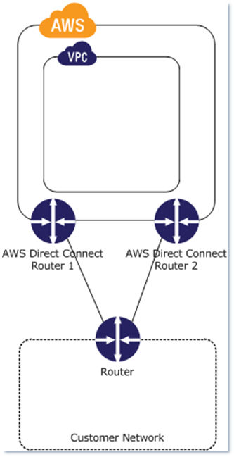 simple Direct Connect connection with redundant paths