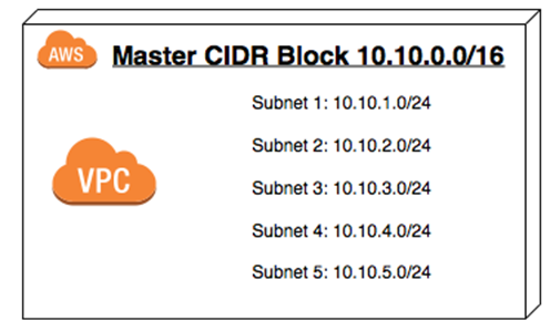 CIDR block relationship to VPC subnets