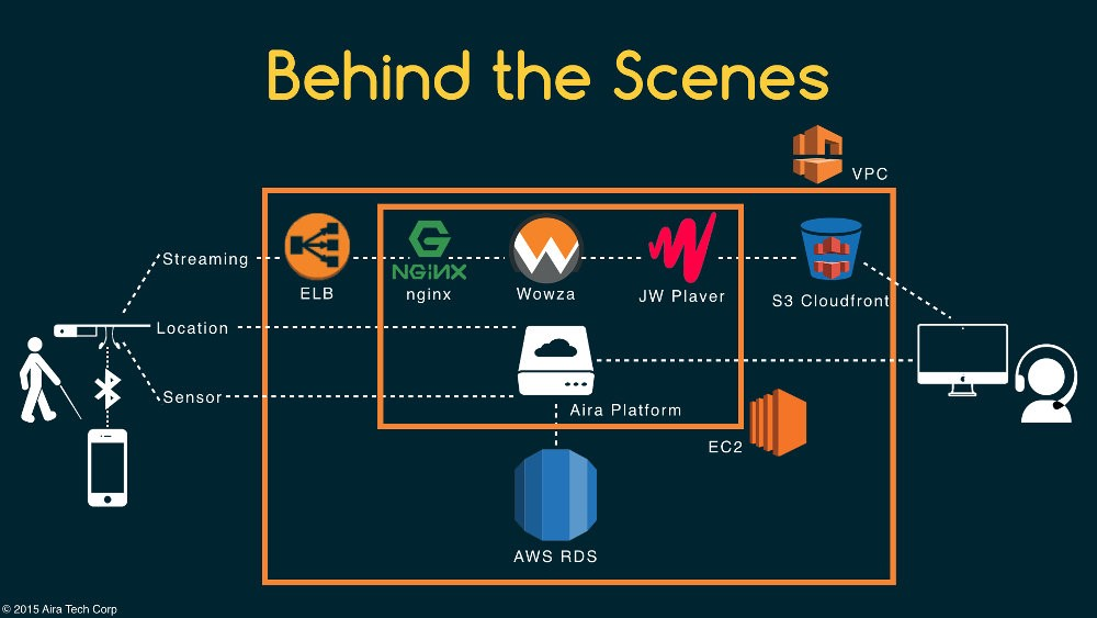 Aira architecture using AWS services