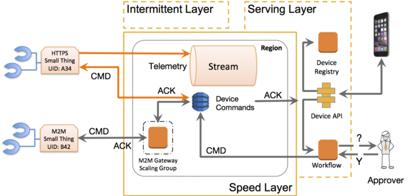 Pragma Architecture Serving Layer with device registry and API