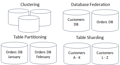 master-replica, clustering, table federation and partitioning, and sharding