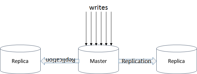 master/replica configuration is most common way to apply redundancy