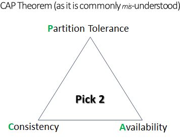 cap theorem as it is commonly misunderstood