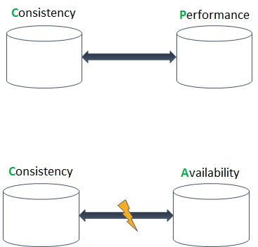 in non-partitioned mode distributed systems must choose consistency or performance
