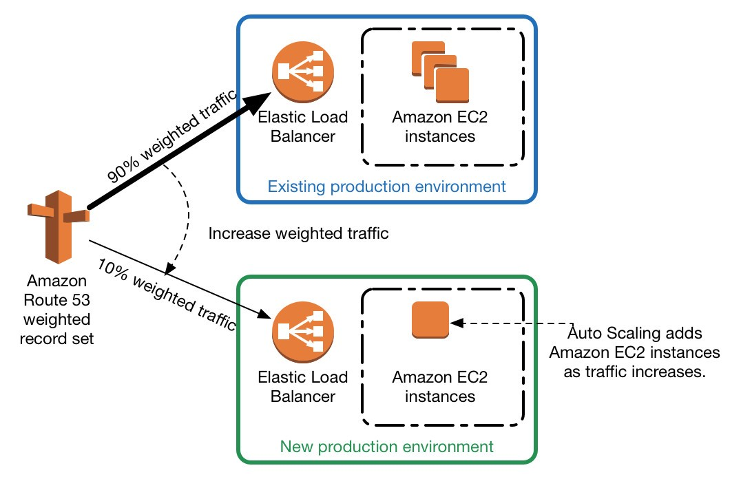 Gradual environment transition using AWS Route 53