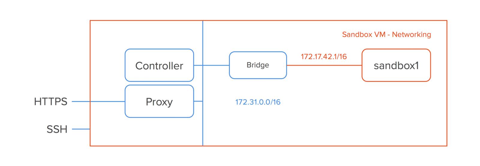 HTTP controller daemon