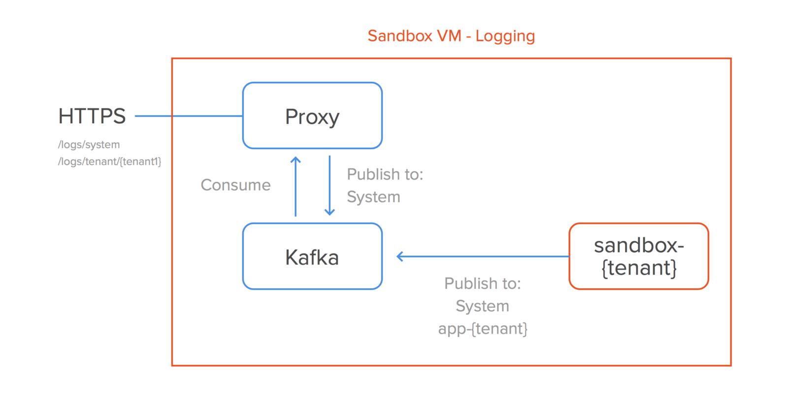 HTTP sandbox VM logging