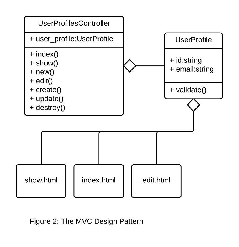 model view controller design pattern
