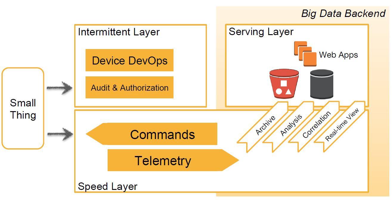 Pragma Architecture IoT