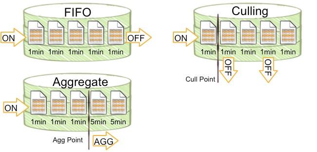 Three categories of logging algorithms