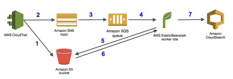 AWS Cloudtrail logs process