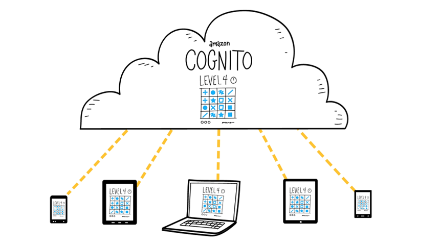 How to Get Started with Amazon Cognito: Part I | AWS