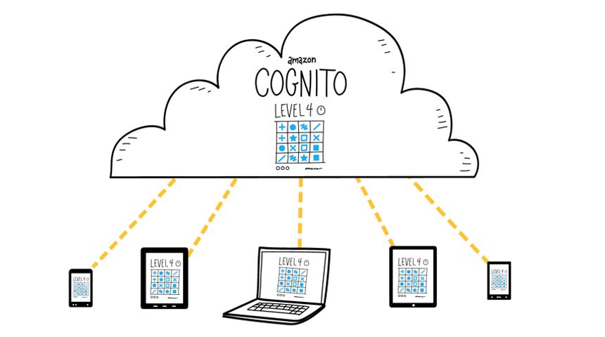 AWS Cognito diagram
