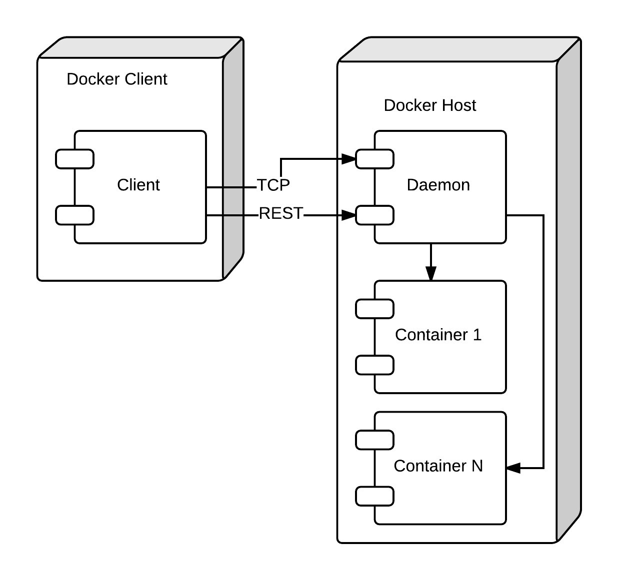 Communication between Docker client and Docker daemin via TCP sockers