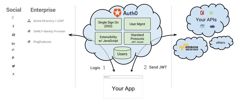 Dynamic Websites Using the AWS SDK for JavaScript in the