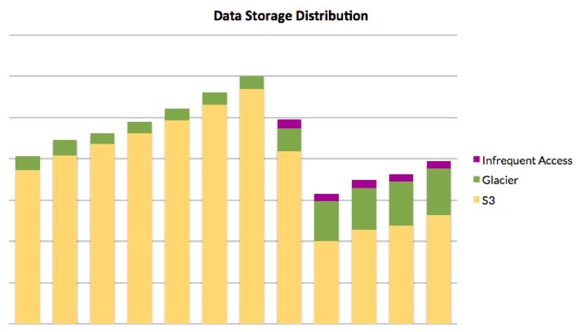 Use AWS Glacier to save more on data storage