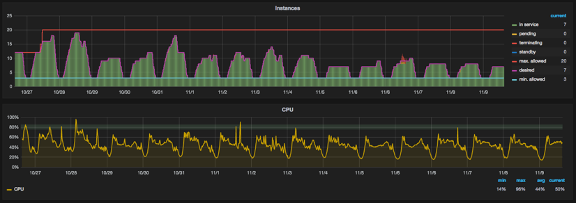Plan server capacity around traffic patterns