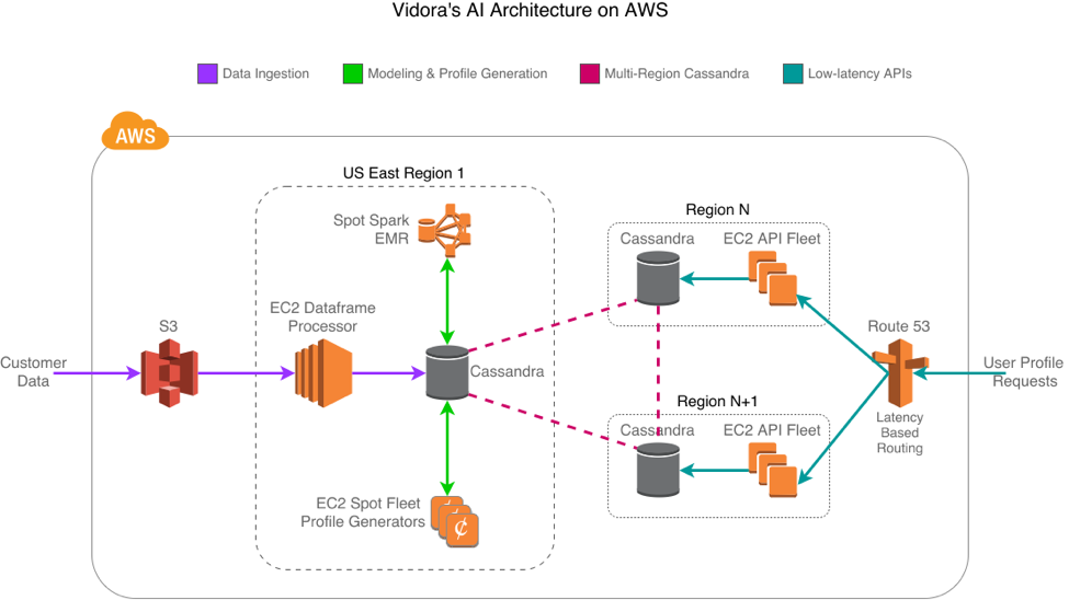 Vidora AI architecture on AWS