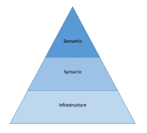 stealth security triangle model of website security