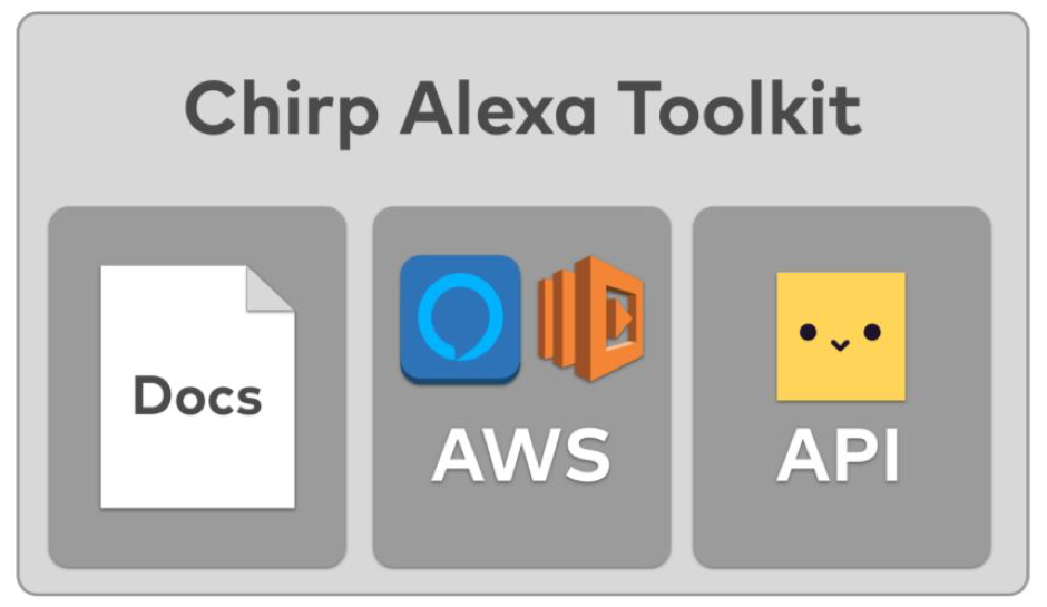 Send data-over-voice using Alexa with the Chirp Toolkit | AWS ...